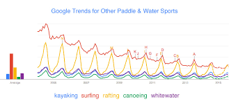 Water Sports Trends
