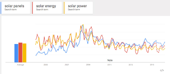 solar searching trends