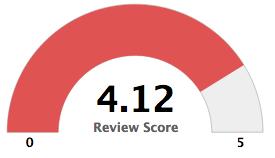 Polar_Review_Score