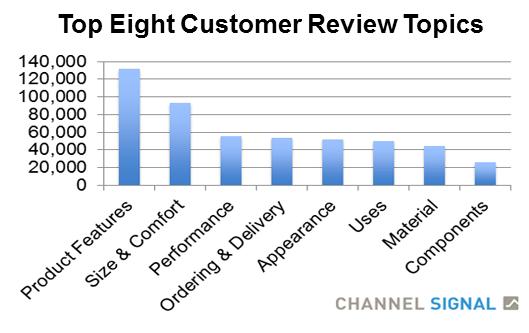 Top 8 Customer Review Topics