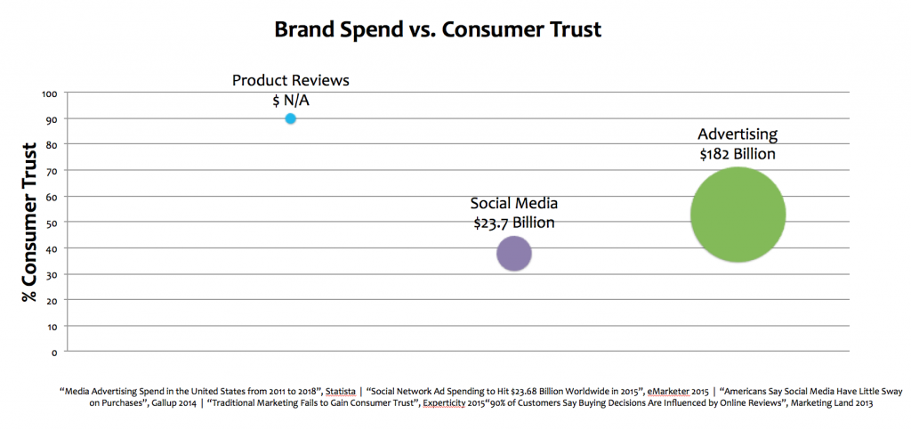 Advertising Stats vs. Consumer Trust