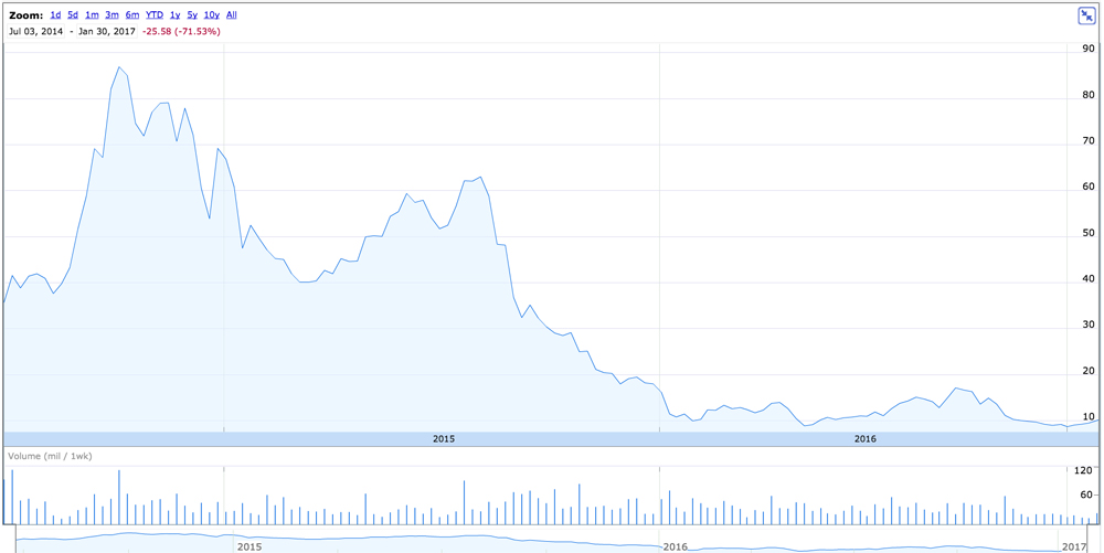 GoPro Stock Over Time