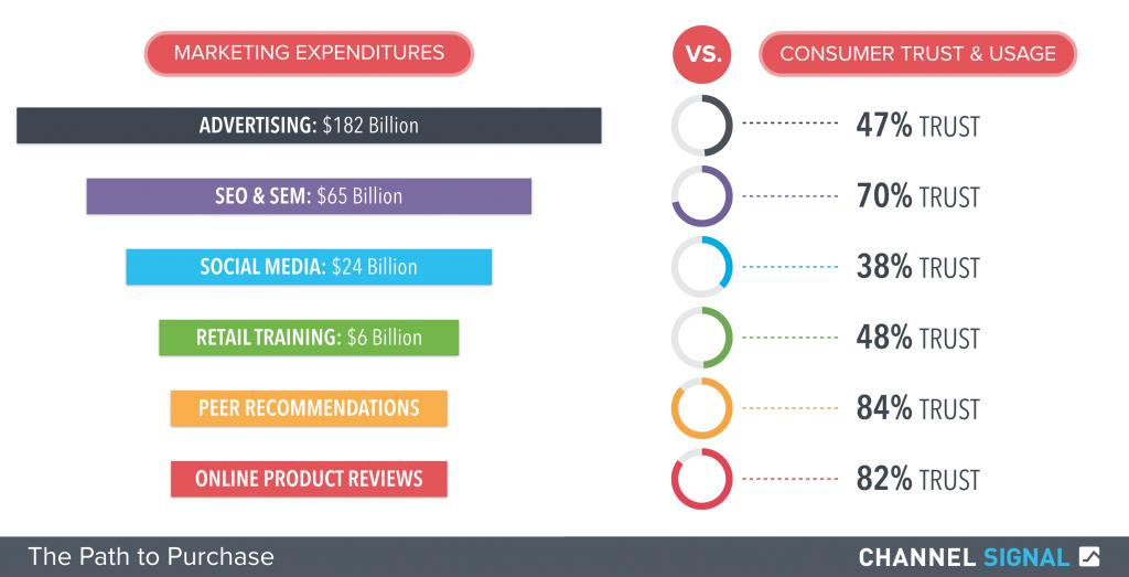 Market Spend vs. Consumer Trust
