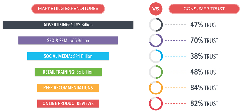 Brand Spend vs. Consumer Trust