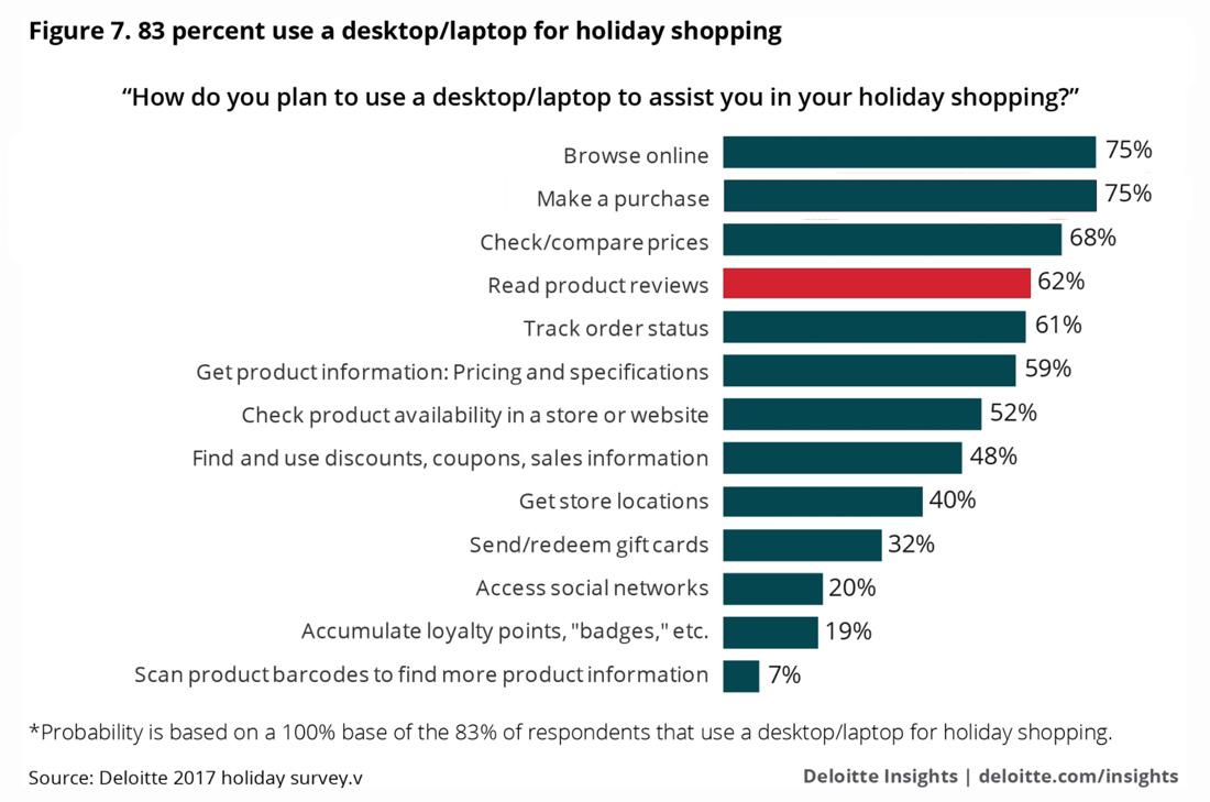 Computer usage Holiday 2017