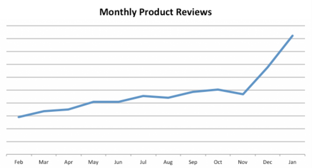product reviews by month