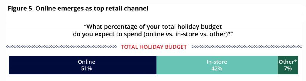 Retail Channels