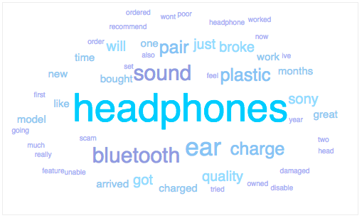 Sony MDR Negative Word Cloud