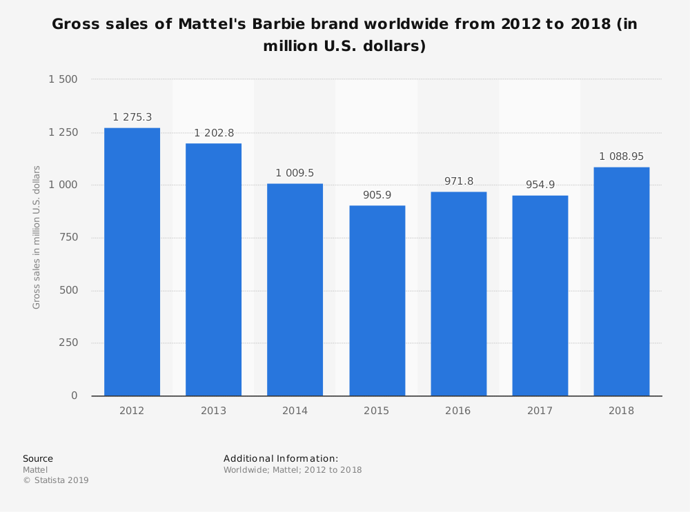 Barbie Sales Over the Years
