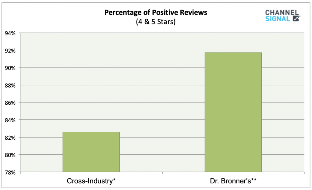 Dr. Bronner's Positive Reviews