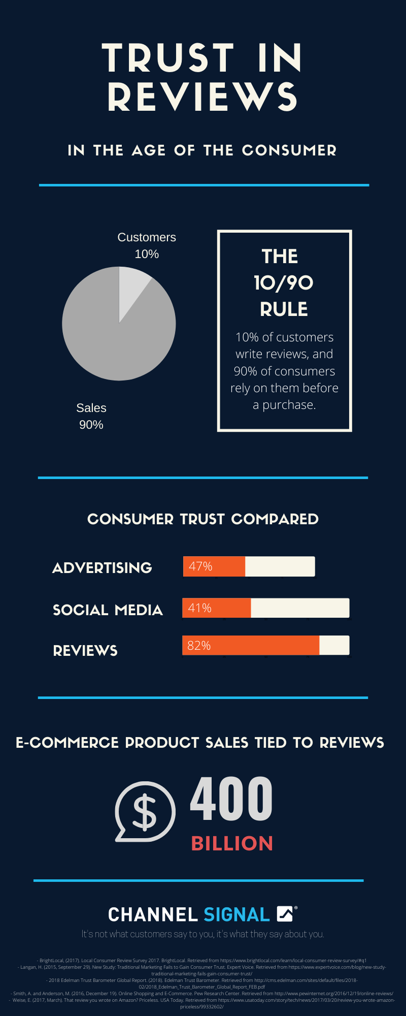 trust in reviews infographic 2020